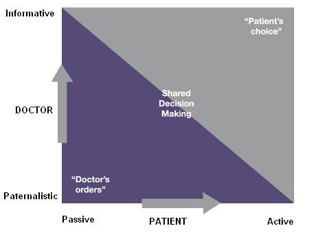 Doctors-orders-chart-450
